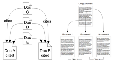 Documents A and B are cited by documents C, D and E, hence the documents A and B exhibit a co-citation strength of three. A more recent refinement of co-citation takes into account placement of citations with the document.
