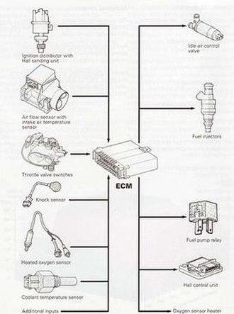Digifant engine management system - Digifant system inputs/outputs