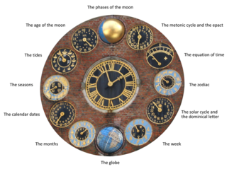 Zimmer tower - Description of the dials on the Centenary clock