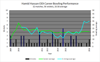 Hamid Hassan - An innings-by-innings breakdown of Hassan's ODI bowling career, showing wickets taken (black and blue bars), the career bowling average to date (green line) and the average of the last five innings (blue line).