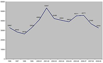 Crime in London - London Robbery Offences (1996–2009)