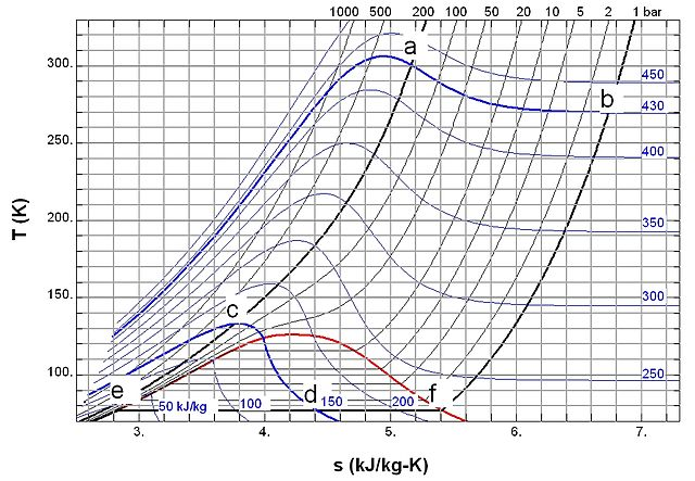file:throttling in ts diagram 01.jpg - wikipedia ts diagram for nitrogen frost diagram for nitrogen #1
