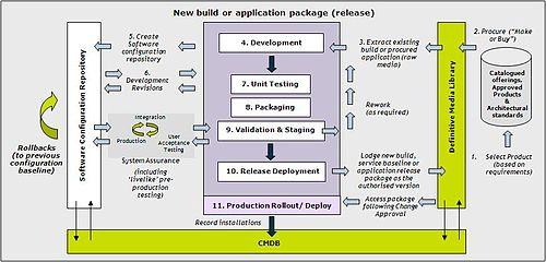 case study configuration management