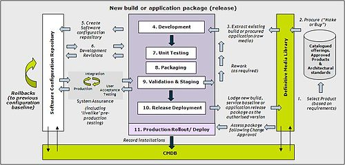 itil relationship between change and release management process