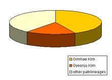 Kim Korean Surname Wikiwand