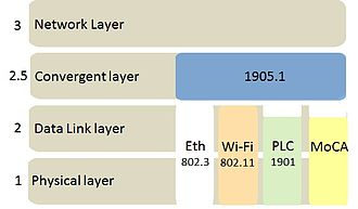 IEEE 1905 - OSI layer model including 1905.1