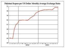 Dollar-Rupee exchange rate