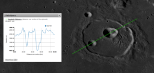 Cassini (lunar crater) - The crater Cassini, from Lunar Reconnaissance Orbiter data.  Inset graph is elevations taken across the green line, from left to right, and includes dips at the locations of subcraters Cassini B (left) and Cassini A (right).
