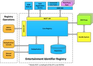 EIDR - EIDR Registry Architecture
