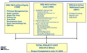 Metro Rail Transit Corporation - Image: MRT 3 Phase 1 Funding Components