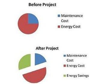 Energy service company - Graphical representation of energy savings.