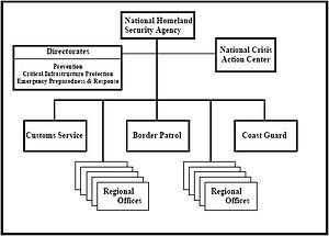 U.S. Commission on National Security/21st Century - Structure of proposed National Homeland Security Agency, February 2001