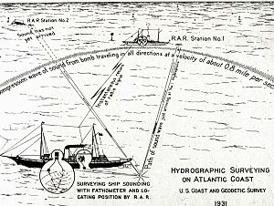 Radio acoustic ranging - A 1931 U.S. Coast and Geodetic survey illustration of radio acoustic ranging using anchored station ships.