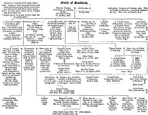 William Steele (Lord Chancellor of Ireland) - Image: Sandbach steele family tree