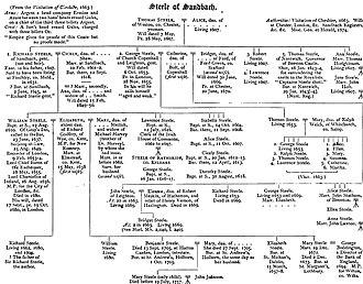 William Steele (Lord Chancellor of Ireland) - Image: Sandbach steele family tree