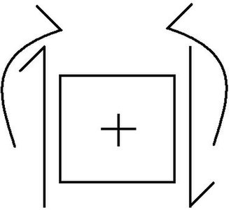 Direct integration of a beam - Positive directions for forces acting on an element.