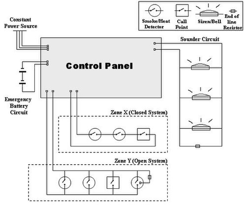a wiring diagram for a simple fire alarm system consisting of two input  loops (one closed, one open)