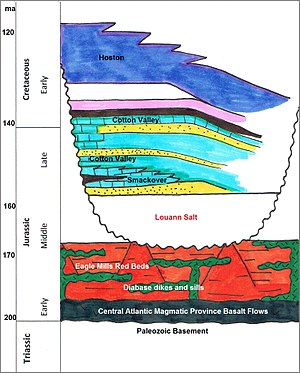 Gulf of Mexico basin - Simplified Stratigraphic Sequence of Northern Gulf of Mexico from the Late-Triassic through Early-Cretaceous