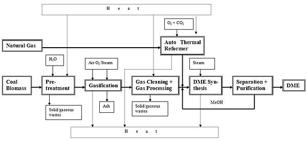DME Process diagram.jpg