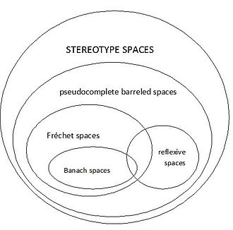 Stereotype space - Mutual embeddings of the main classes of locally convex spaces