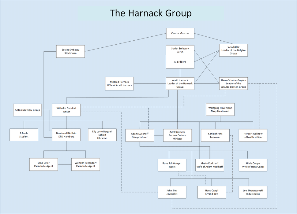 The Arvid Harnack Group