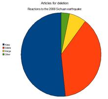 Wikipedia:Deletion review/Log/2008 May - WikiVisually