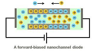 Nanofluidic circuitry - Image: Forward biased diode