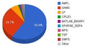 AMPL - NEOS input statistics for January 2011.