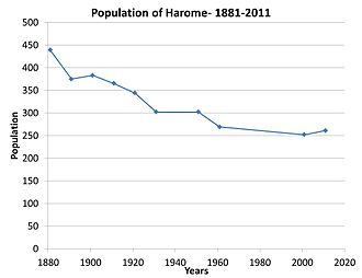 Harome - Population of Harome- 1881–2011