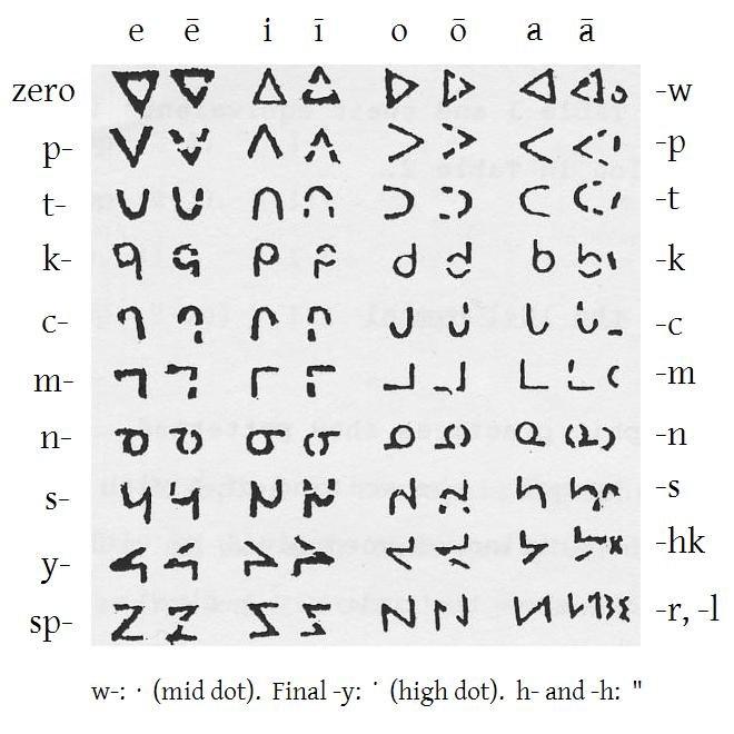 Evans 1841 Cree script