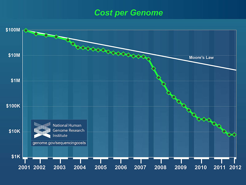 800px-Genome_sequencing_costs%2C_May_2012.jpg