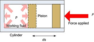 Working fluid - Work input on a working fluid by means of a cylinder-piston arrangement