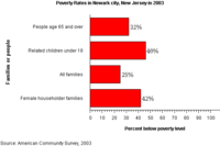 Poverty rates, as of 2003