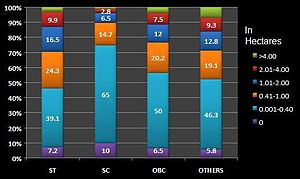 Forward caste - Rural landholding pattern of various social groups calculated by National Sample Survey 99-00 indicate that OBC and forward castes are comparable in wealth