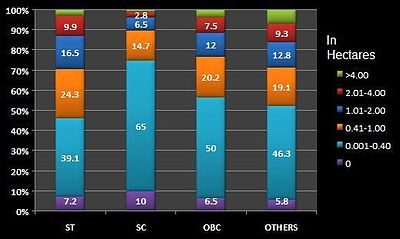 Rural landholding pattern of various social groups calculated by National Sample Survey 99-00 indicate that OBC and Forward Castes are comparable in Wealthiness.Survey results also indicated that unemployment is more among Forward castes than other communities like OBC,SC/ST.)