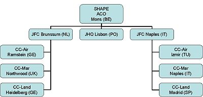 SHAPE's Structure before JFC Lisbon was deactivated