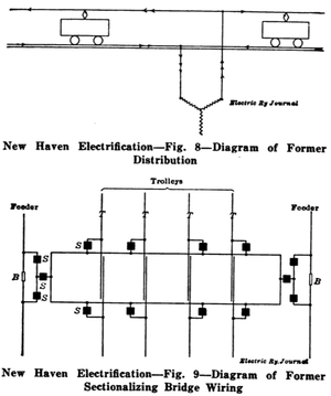 Electrification of the New York, New Haven, and Hartford Railroad - Direct-feed architecture implemented in 1907, and schematic of catenary bridge circuit breakers in the 1907 design.