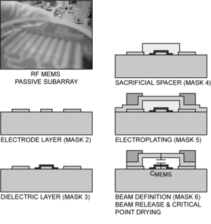 Radio frequency microelectromechanical system - Fig. 4: RF MEMS switch, switched capacitor, or varactor fabrication process