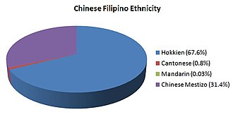 Chinese Filipino - Ethnicity of Chinese Filipinos, including Chinese mestizos