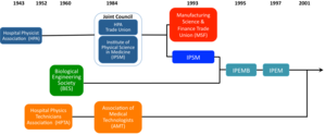 Institute of Physics and Engineering in Medicine - IPEM timeline