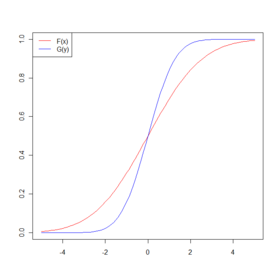Example of two normal cumulative distribution functions F(x) and G(y) which satisfy the single-crossing condition.