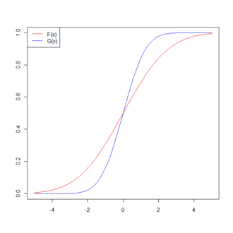 Single crossing condition - Example of two cumulative distribution functions F(x) and G(x) which satisfy the single-crossing condition.