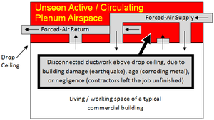 Plenum space - A plenum created by accident can go unnoticed and become a fire hazard, due to cabling installed under the assumption that this will always be a non-plenum airspace.