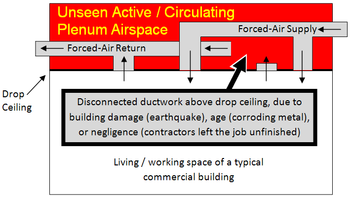 Dropped Ceiling Wikipedia
