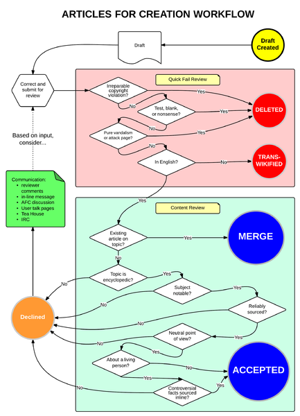 Flow chart for AFC 3.1.png