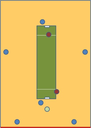 Indoor cricket (UK variant) - Typical Layout and Field Settings: Blue circles denote fielders, Red circles denote batsmen, Green circle denotes umpire. Boundary wall is shown with red line.