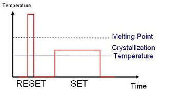 GeSbTe - A graph showing the RESET current pulse with high amplitude and short duration and SET current with lower amplitude and longer duration
