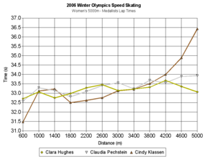 Speed skating at the 2006 Winter Olympics – Women's 5000 metres - Lap times for the medal winners, shown graphically