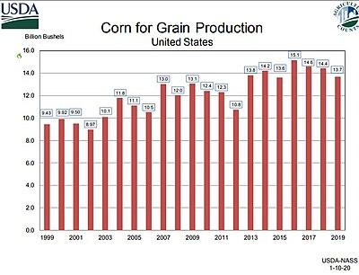 Yhdysvaltain maissin vilja 1999-2019.jpg