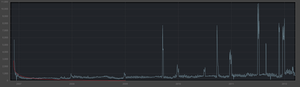 Steam (software) - Image: Garrys Mod sales graph